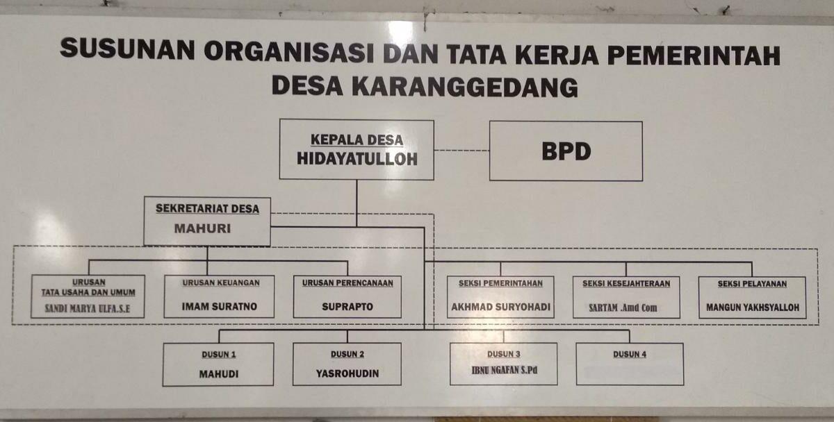Struktur Organisasi dan Tata Kerja Pemerintah Desa